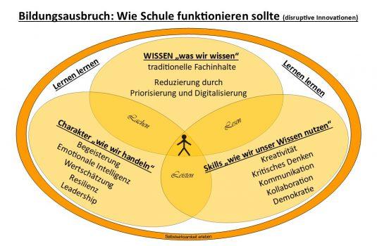 © Frank Wagner, Gebrüder-Grimm-Schule